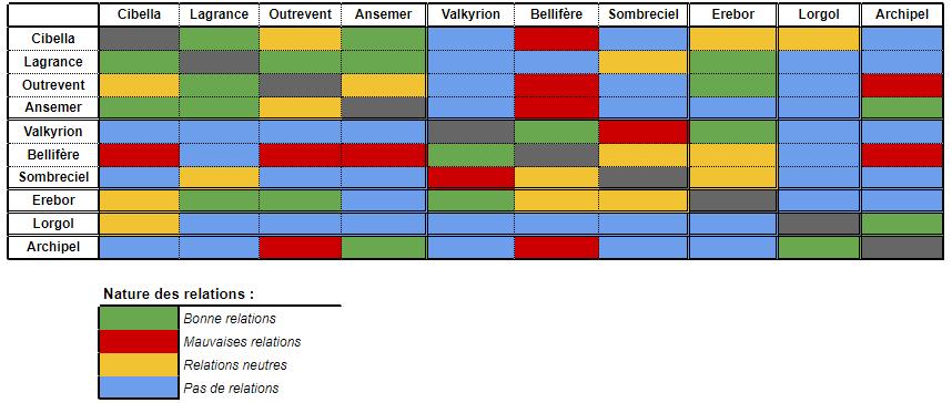 Ansemer, duché des Océans Politique
